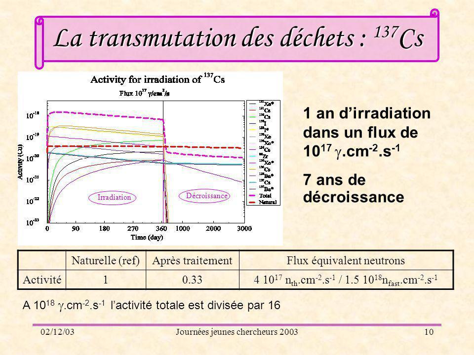 02/12/03Journées jeunes chercheurs 200310 La transmutation des déchets : 137 Cs 1 an dirradiation dans un flux de 10 17.cm -2.s -1 7 ans de décroissan