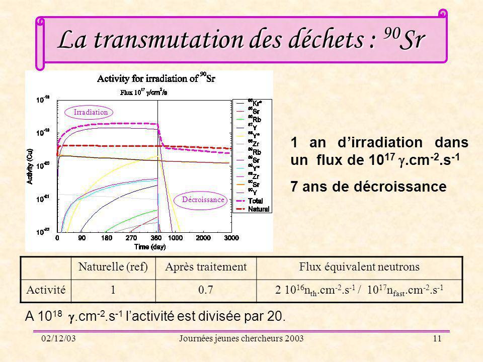 02/12/03Journées jeunes chercheurs 200311 La transmutation des déchets : 90 Sr Irradiation Décroissance 1 an dirradiation dans un flux de 10 17.cm -2.