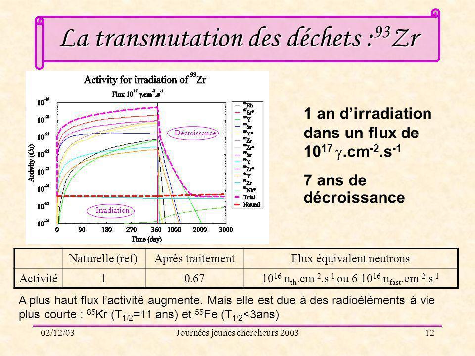 02/12/03Journées jeunes chercheurs 200312 La transmutation des déchets : 93 Zr 1 an dirradiation dans un flux de 10 17.cm -2.s -1 7 ans de décroissanc