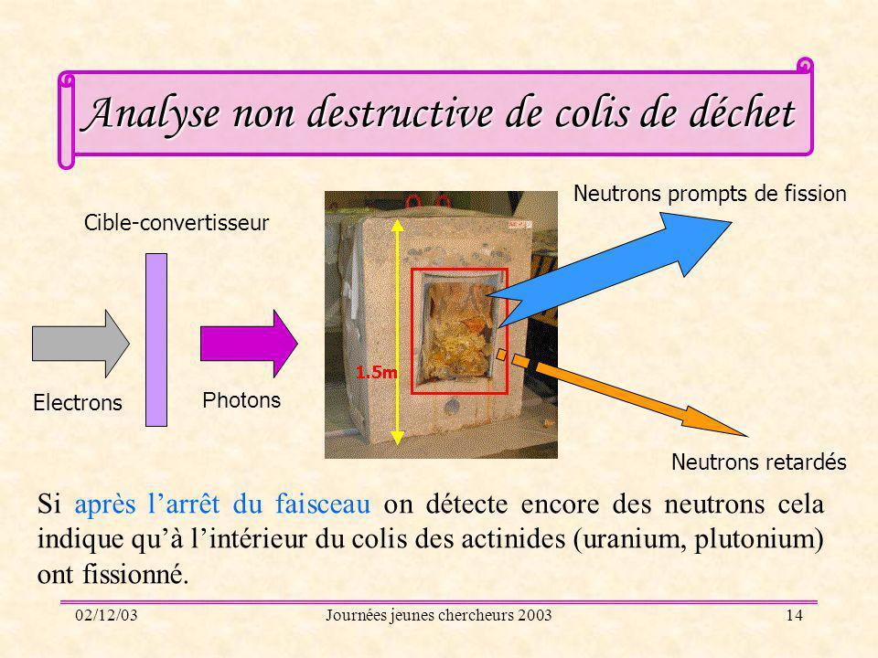 02/12/03Journées jeunes chercheurs 200314 Analyse non destructive de colis de déchet Neutrons retardés Neutrons prompts de fission Cible-convertisseur