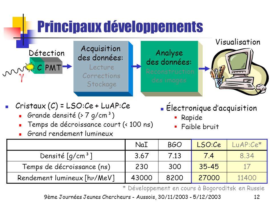 9ème Journées Jeunes Chercheurs - Aussois, 30/11/2003 - 5/12/200312 Principaux développements Cristaux (C) = LSO:Ce + LuAP:Ce Grande densité (> 7 g/cm³) Temps de décroissance court (< 100 ns) Grand rendement lumineux Électronique dacquisition Rapide Faible bruit NaIBGOLSO:CeLuAP:Ce* Densité [g/cm³]3.677.137.48.34 Temps de décroissance (ns)23030035-4517 Rendement lumineux [h /MeV]4300082002700011400 * Développement en cours à Bogoroditsk en Russie Visualisation Acquisition des données: Lecture Corrections Stockage Analyse des données: Reconstruction des images PMTC Détection