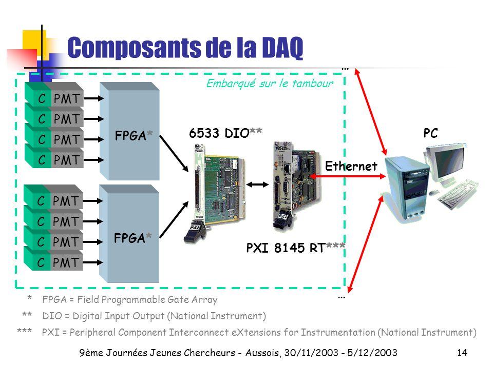 9ème Journées Jeunes Chercheurs - Aussois, 30/11/2003 - 5/12/200314 Composants de la DAQ 6533 DIO** PXI 8145 RT*** Embarqué sur le tambour PMTC C C C FPGA* PMTC C C C FPGA* … … Ethernet PC *FPGA = Field Programmable Gate Array **DIO = Digital Input Output (National Instrument) ***PXI = Peripheral Component Interconnect eXtensions for Instrumentation (National Instrument)
