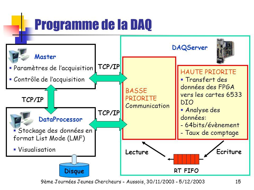 9ème Journées Jeunes Chercheurs - Aussois, 30/11/2003 - 5/12/200315 Programme de la DAQ DAQServer HAUTE PRIORITE Transfert des données des FPGA vers les cartes 6533 DIO Analyse des données: - 64bits/évènement - Taux de comptage BASSE PRIORITE Communication RT FIFO Ecriture Lecture Master Paramètres de lacquisition Contrôle de lacquisition DataProcessor Stockage des données en format List Mode (LMF) Visualisation TCP/IP Disque TCP/IP