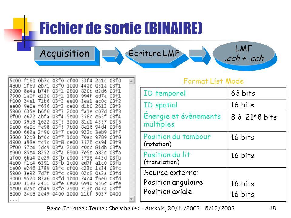 9ème Journées Jeunes Chercheurs - Aussois, 30/11/2003 - 5/12/200318 Fichier de sortie (BINAIRE) Format List Mode ID temporel63 bits ID spatial16 bits Énergie et évènements multiples 8 à 21*8 bits Position du tambour (rotation) 16 bits Position du lit (translation) 16 bits Source externe: Position angulaire Position axiale 16 bits Ecriture LMF Acquisition LMF.cch +.cch