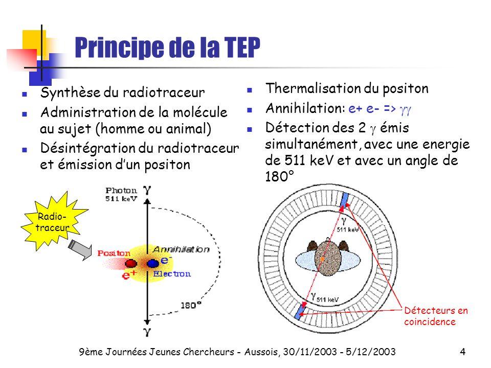 9ème Journées Jeunes Chercheurs - Aussois, 30/11/2003 - 5/12/20034 Détecteurs en coincidence Radio- traceur Principe de la TEP Synthèse du radiotraceur Administration de la molécule au sujet (homme ou animal) Désintégration du radiotraceur et émission dun positon Thermalisation du positon Annihilation: e+ e- => Détection des 2 émis simultanément, avec une energie de 511 keV et avec un angle de 180°
