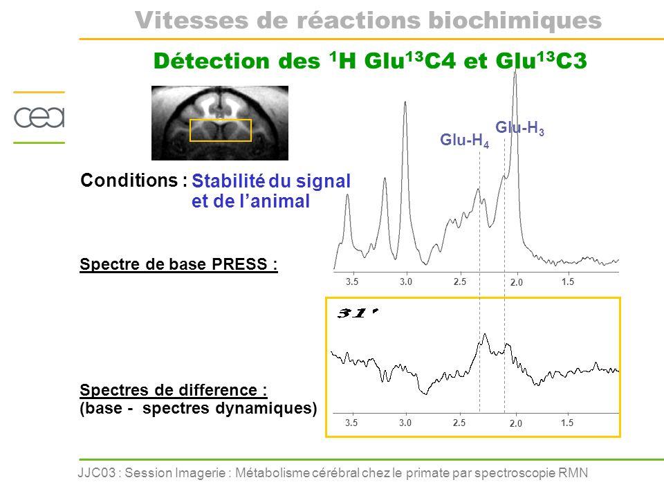 JJC03 : Session Imagerie : Métabolisme cérébral chez le primate par spectroscopie RMN 3.53.02.5 2.0 1.5 3.53.02.5 2.0 1.5 Spectre de base PRESS : Spec