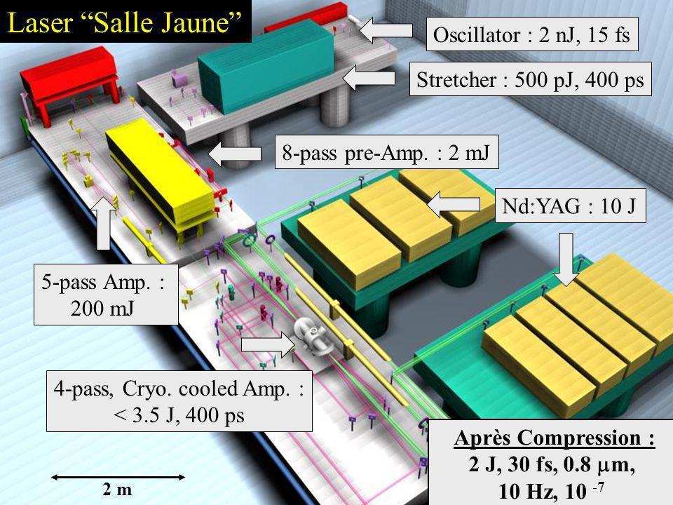 5-pass Amp. : 200 mJ 8-pass pre-Amp. : 2 mJOscillator : 2 nJ, 15 fsStretcher : 500 pJ, 400 ps Après Compression : 2 J, 30 fs, 0.8 m, 10 Hz, 10 -7 2 m