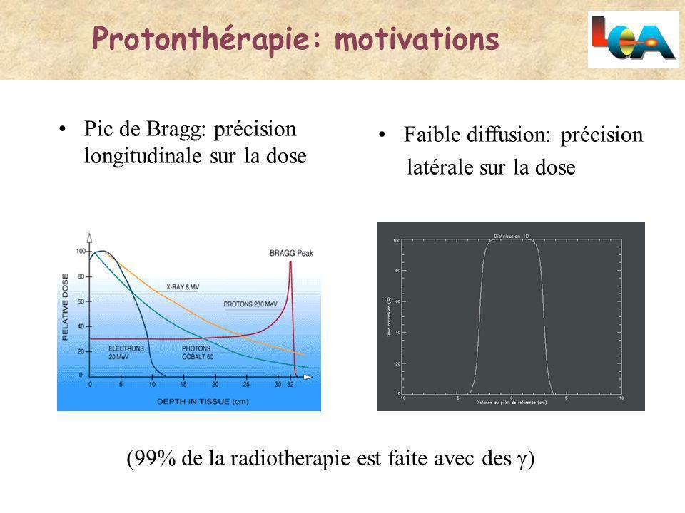 Pic de Bragg: précision longitudinale sur la dose Faible diffusion: précision latérale sur la dose (99% de la radiotherapie est faite avec des Protont