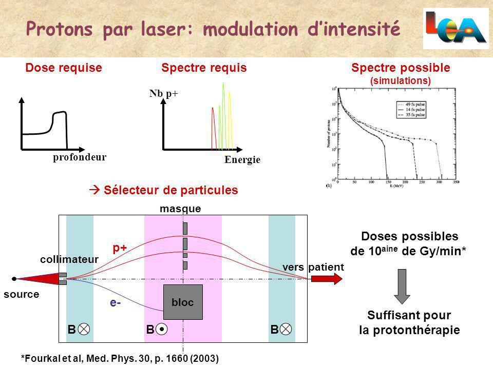 Protons par laser: modulation dintensité profondeur Energie Nb p+ Dose requiseSpectre requisSpectre possible (simulations) BBB bloc source collimateur