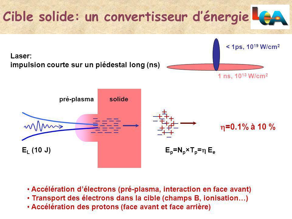 Premiers faisceaux de protons au LOAPremiers résultats au LOA Irradiation à incidence normale Cibles de 6 µm de CH (plastic) ou dAluminium Protons avec des énergies 10 MeV Potentiellement une source à 10 Hz !.