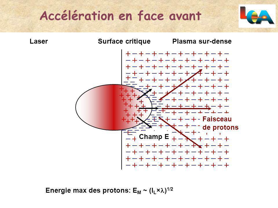 Accélération en face avant Laser Surface critiquePlasma sur-dense Champ E Faisceau de protons Energie max des protons: E M ~ (I L × ) 1/2