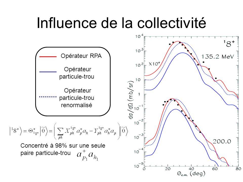 Influence de la collectivité Opérateur RPA Opérateur particule-trou Opérateur particule-trou renormalisé Concentré à 98% sur une seule paire particule