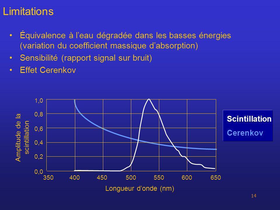 14 Équivalence à leau dégradée dans les basses énergies (variation du coefficient massique dabsorption) Sensibilité (rapport signal sur bruit) Effet C