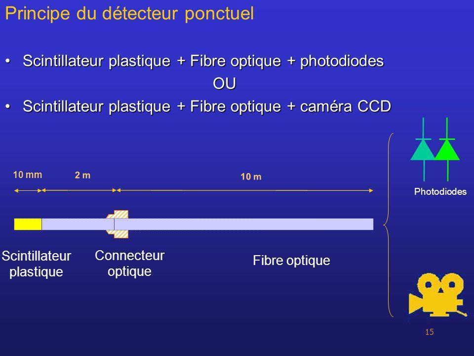 15 Scintillateur plastique + Fibre optique + photodiodesScintillateur plastique + Fibre optique + photodiodesOU Scintillateur plastique + Fibre optiqu