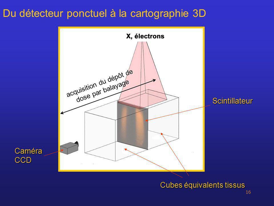 16 Du détecteur ponctuel à la cartographie 3D Cubes équivalents tissus Caméra CCD Scintillateur acquisition du dépôt de dose par balayage