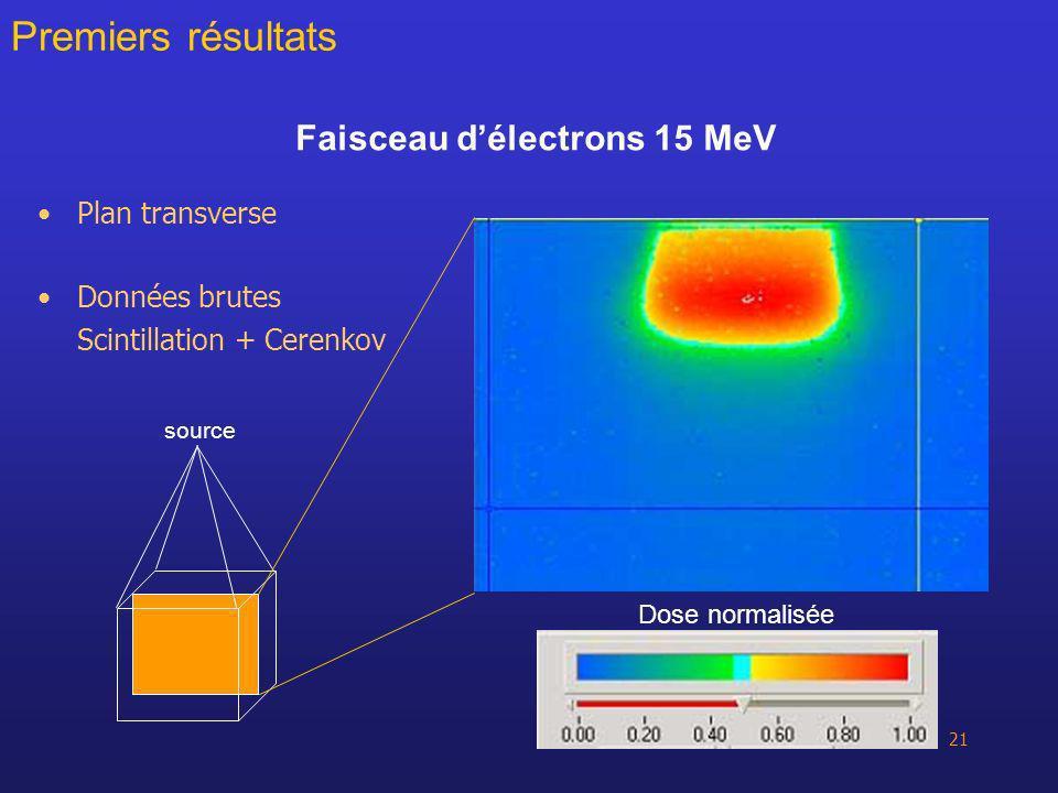 21 Faisceau délectrons 15 MeV Plan transverse Données brutes Scintillation + Cerenkov Premiers résultats source Dose normalisée