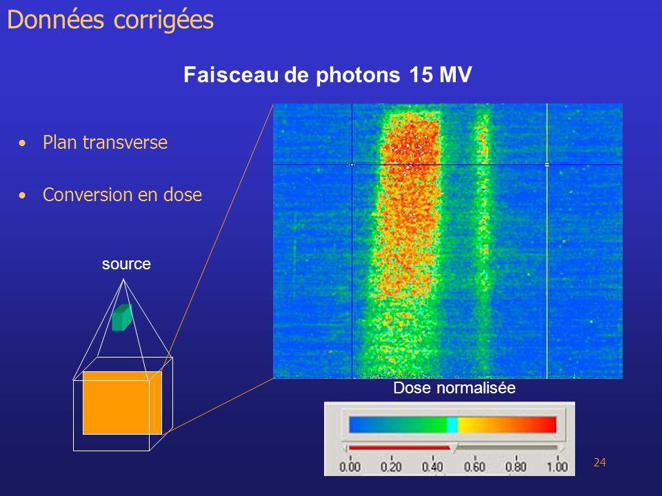 24 Faisceau de photons 15 MV Plan transverse Conversion en dose Données corrigées source Dose normalisée