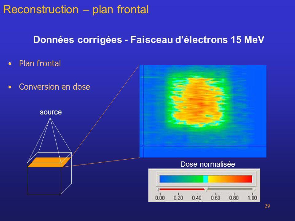 29 Données corrigées - Faisceau délectrons 15 MeV Plan frontal Conversion en dose Reconstruction – plan frontal source Dose normalisée
