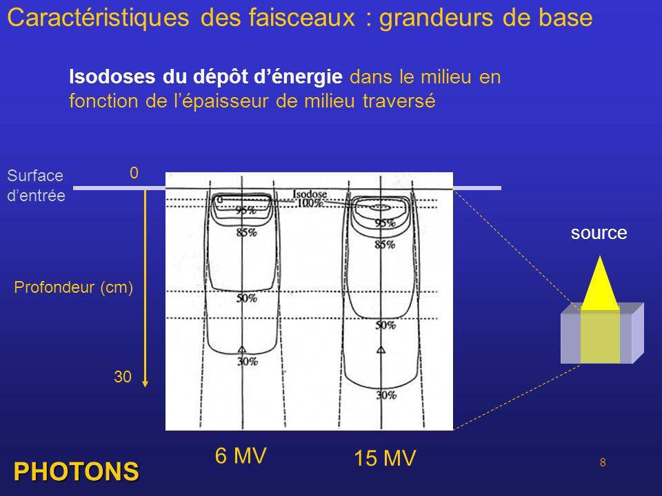 8 Caractéristiques des faisceaux : grandeurs de base Isodoses du dépôt dénergie dans le milieu en fonction de lépaisseur de milieu traversé PHOTONS Pr