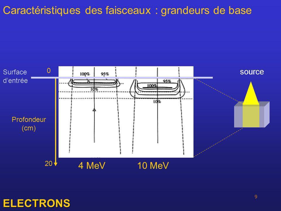 10 Caractéristiques des faisceaux : matériel de mesure Cuve à eau Chambre d ionisation