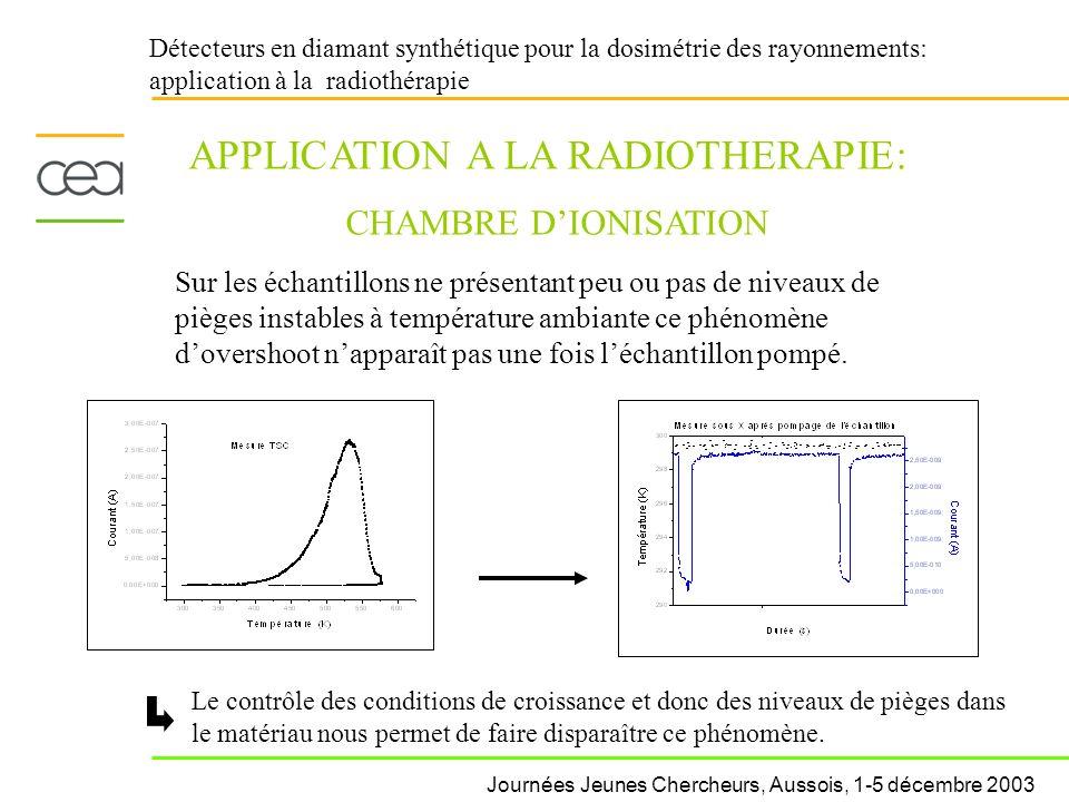 Détecteurs en diamant synthétique pour la dosimétrie des rayonnements: application à la radiothérapie APPLICATION A LA RADIOTHERAPIE: CHAMBRE DIONISAT