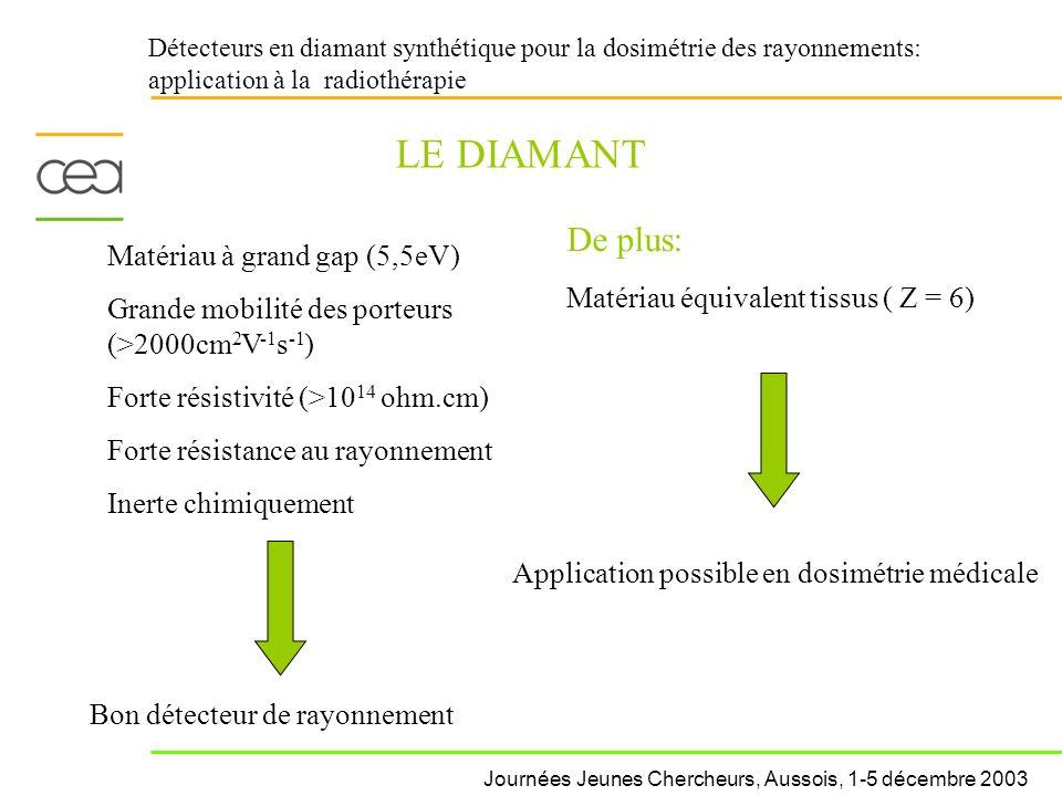 Détecteurs en diamant synthétique pour la dosimétrie des rayonnements: application à la radiothérapie LE DIAMANT Matériau à grand gap (5,5eV) Grande m