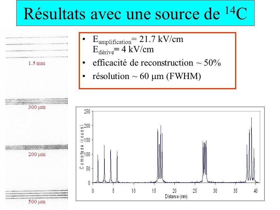 Résultats avec une source de 14 C E amplification = 21.7 kV/cm E dérive = 4 kV/cm efficacité de reconstruction ~ 50% résolution ~ 60 m (FWHM) 200 m 50