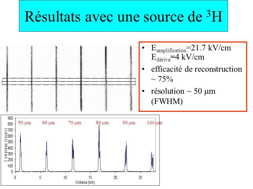 E amplification =21.7 kV/cm E dérive =4 kV/cm efficacité de reconstruction ~ 75% résolution ~ 50 m (FWHM) 80 m100 m70 m50 m60 m90 m Résultats avec une