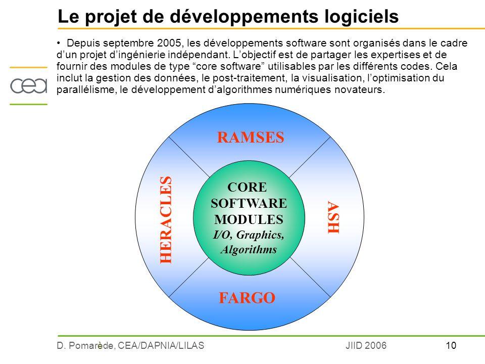 10D. Pomarède, CEA/DAPNIA/LILASJIID 2006 Le projet de développements logiciels Depuis septembre 2005, les développements software sont organisés dans