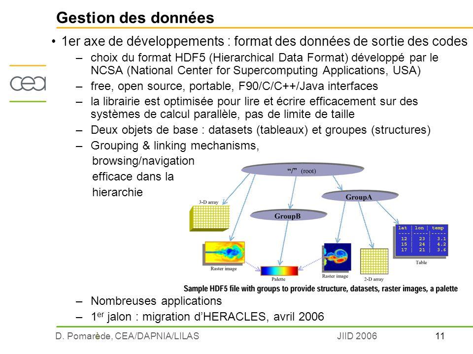 11D. Pomarède, CEA/DAPNIA/LILASJIID 2006 1er axe de développements : format des données de sortie des codes –choix du format HDF5 (Hierarchical Data F