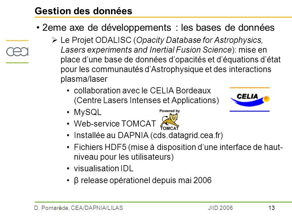 13D. Pomarède, CEA/DAPNIA/LILASJIID 2006 Gestion des données 2eme axe de développements : les bases de données Le Projet ODALISC (Opacity Database for
