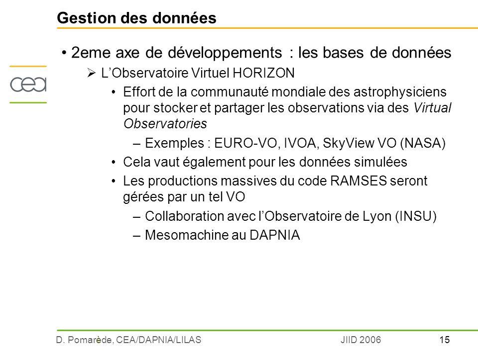 15D. Pomarède, CEA/DAPNIA/LILASJIID 2006 Gestion des données 2eme axe de développements : les bases de données LObservatoire Virtuel HORIZON Effort de