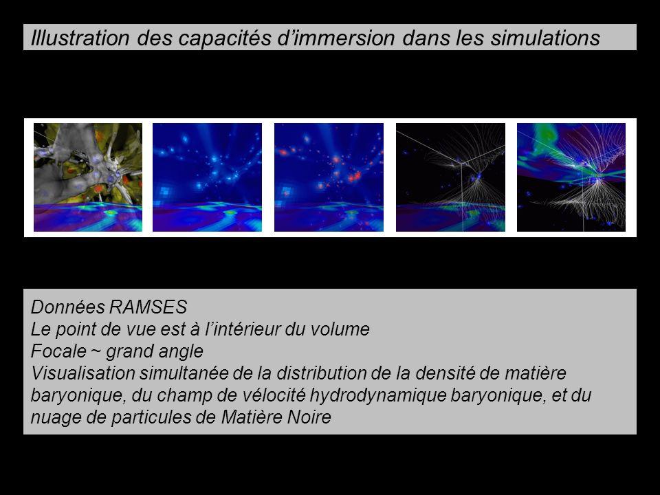 Illustration des capacités dimmersion dans les simulations Données RAMSES Le point de vue est à lintérieur du volume Focale ~ grand angle Visualisation simultanée de la distribution de la densité de matière baryonique, du champ de vélocité hydrodynamique baryonique, et du nuage de particules de Matière Noire