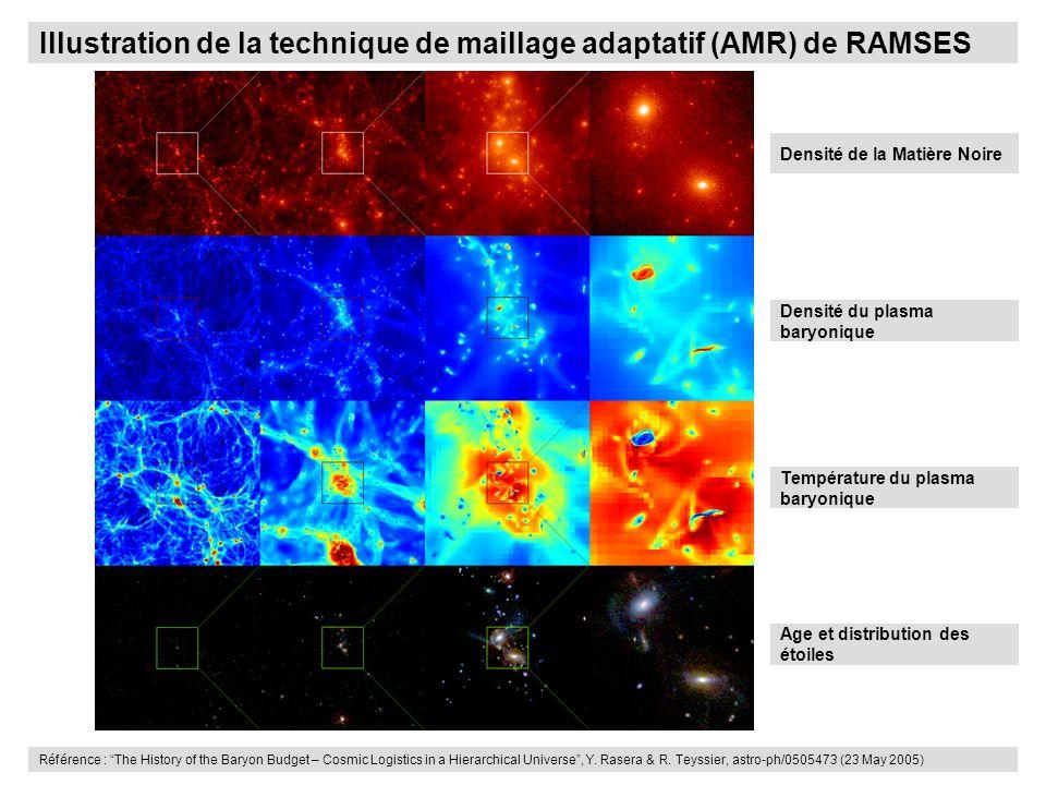 Densité de la Matière Noire Illustration de la technique de maillage adaptatif (AMR) de RAMSES Densité du plasma baryonique Température du plasma bary