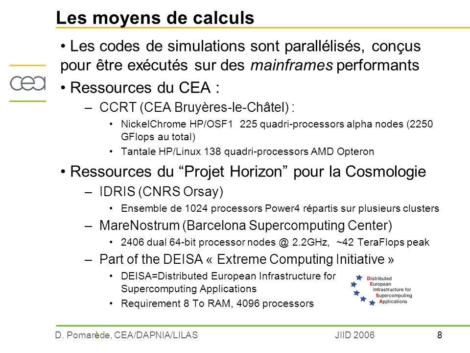 Les moyens de calculs : rappel sur le Top500 CNRS/IDRIS out (281 eme en 2005, 11 eme en 1996) ISC Conference Dresde juin 2006 Note : CC-IN2P3 linux = 639 proc, 3500 GFlops (GFlops) BlueGene 130000 processeurs Recherche (biologie moléculaire, …) Columbia Utilisée par nos concurrents US (Cosmologie,…) CEA/ Defense MareNostrum Utilisée pour les Prods RAMSES CEA/ Defense