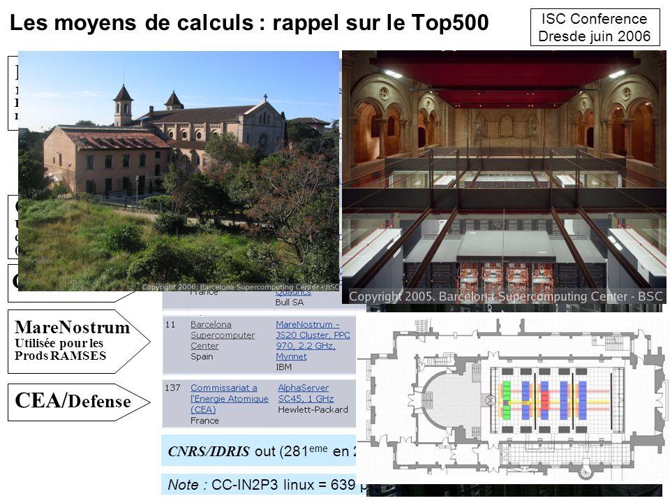 Les moyens de calculs : rappel sur le Top500 CNRS/IDRIS out (281 eme en 2005, 11 eme en 1996) ISC Conference Dresde juin 2006 Note : CC-IN2P3 linux =