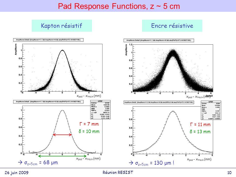 Pad Response Functions, z ~ 5 cm Γ = 7 mm δ = 10 mm Γ = 11 mm δ = 13 mm x pad – x track (mm) σ z=5cm = 68 μm σ z=5cm = 130 μm .