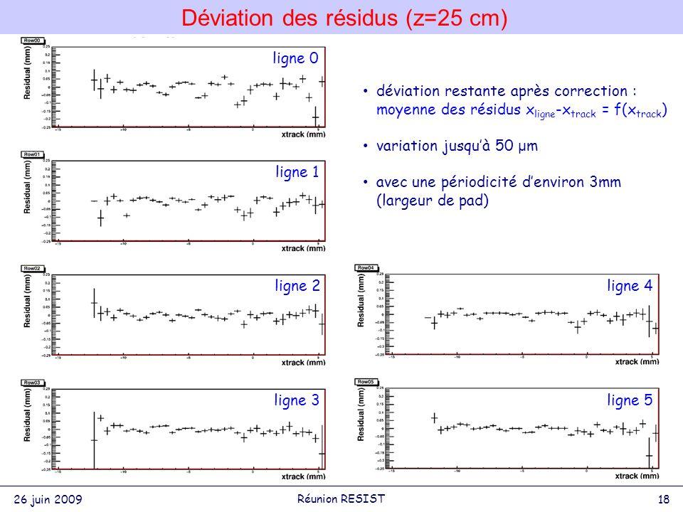 Déviation des résidus (z=25 cm) déviation restante après correction : moyenne des résidus x ligne -x track = f(x track ) variation jusquà 50 μ m avec une périodicité denviron 3mm (largeur de pad) ligne 0 ligne 3 ligne 8 ligne 1 ligne 2ligne 4 ligne 5 26 juin 2009 18 Réunion RESIST