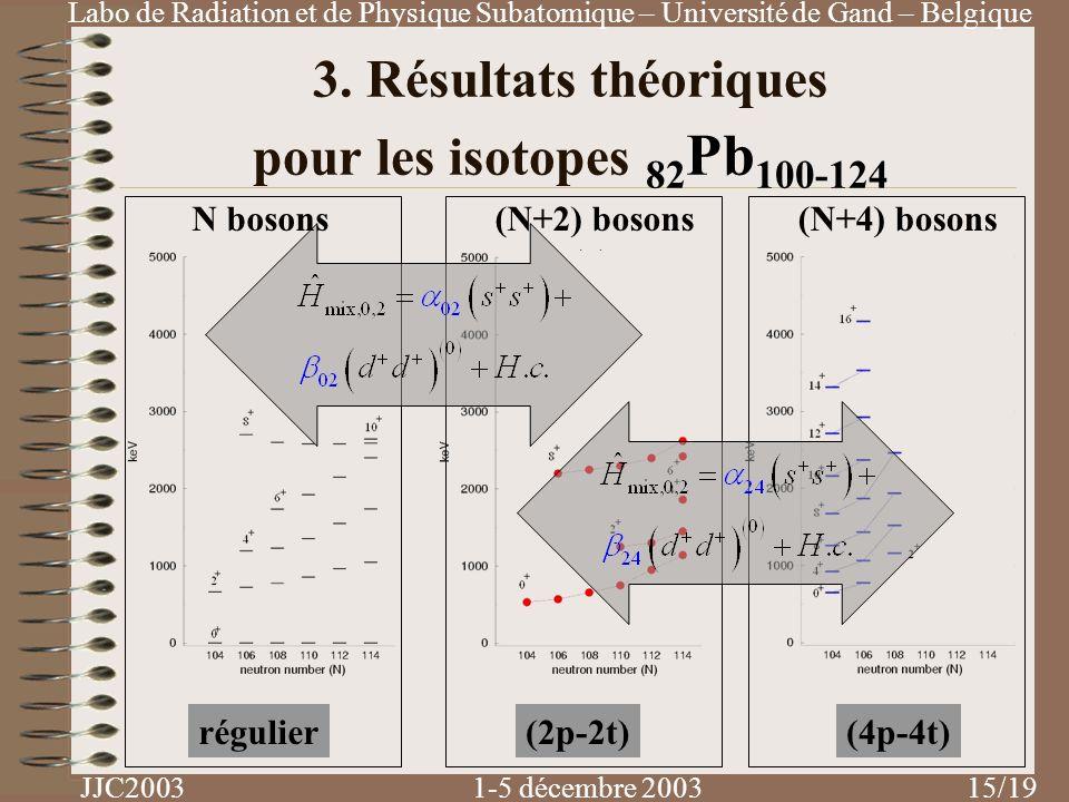 Labo de Radiation et de Physique Subatomique – Université de Gand – Belgique JJC2003 1-5 décembre 2003 /19 3. Résultats théoriques pour les isotopes 8