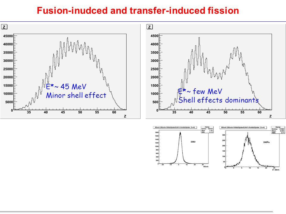 Fusion-inudced and transfer-induced fission E*~ 45 MeV Minor shell effect E*~ few MeV Shell effects dominants