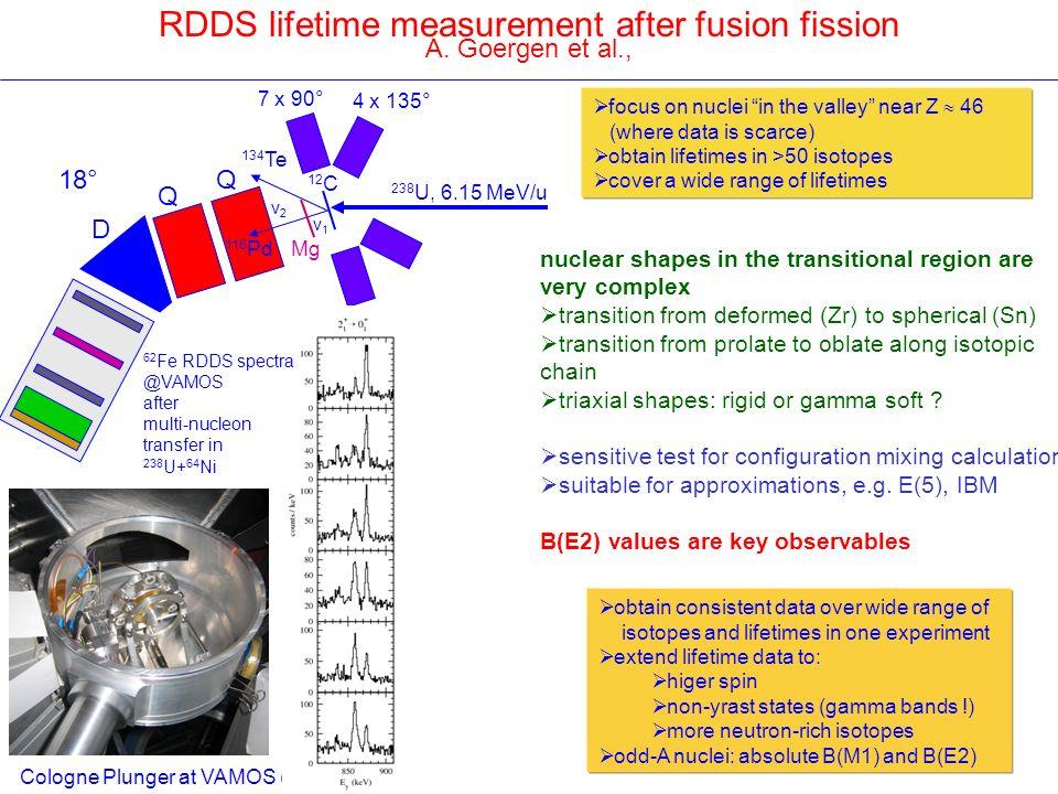 RDDS lifetime measurement after fusion fission A. Goergen et al., Q Q D 18° 238 U, 6.15 MeV/u 116 Pd 12 C Mg v1v1 v2v2 4 x 135° 7 x 90° 134 Te Cologne