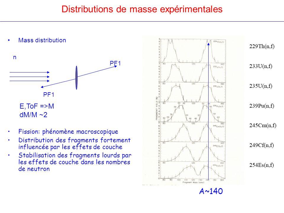 Distributions de masse expérimentales Mass distribution n Fission: phénomène macroscopique Distribution des fragments fortement influencée par les eff