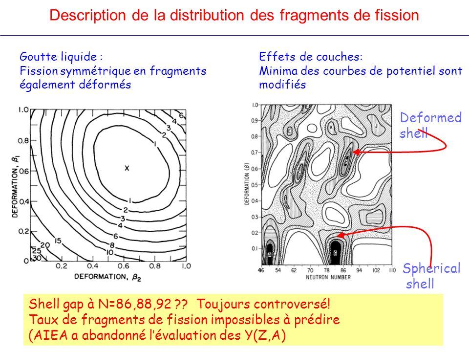 Goutte liquide : Fission symmétrique en fragments également déformés Effets de couches: Minima des courbes de potentiel sont modifiés Spherical shell