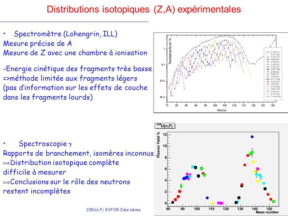 Distributions isotopiques (Z,A) expérimentales Spectromètre (Lohengrin, ILL) Mesure précise de A Mesure de Z avec une chambre à ionisation -Energie ci