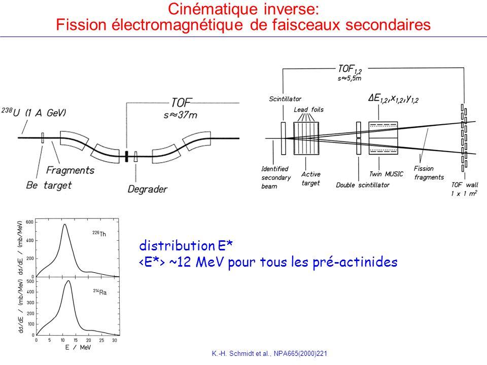 Cinématique inverse: Fission électromagnétique de faisceaux secondaires distribution E* ~12 MeV pour tous les pré-actinides K.-H. Schmidt et al., NPA6