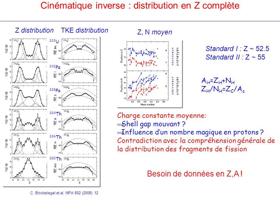 Z distributionTKE distribution Besoin de données en Z,A ! Z, N moyen C. Böckstiegel et al. NPA 802 (2008) 12 Cinématique inverse : distribution en Z c