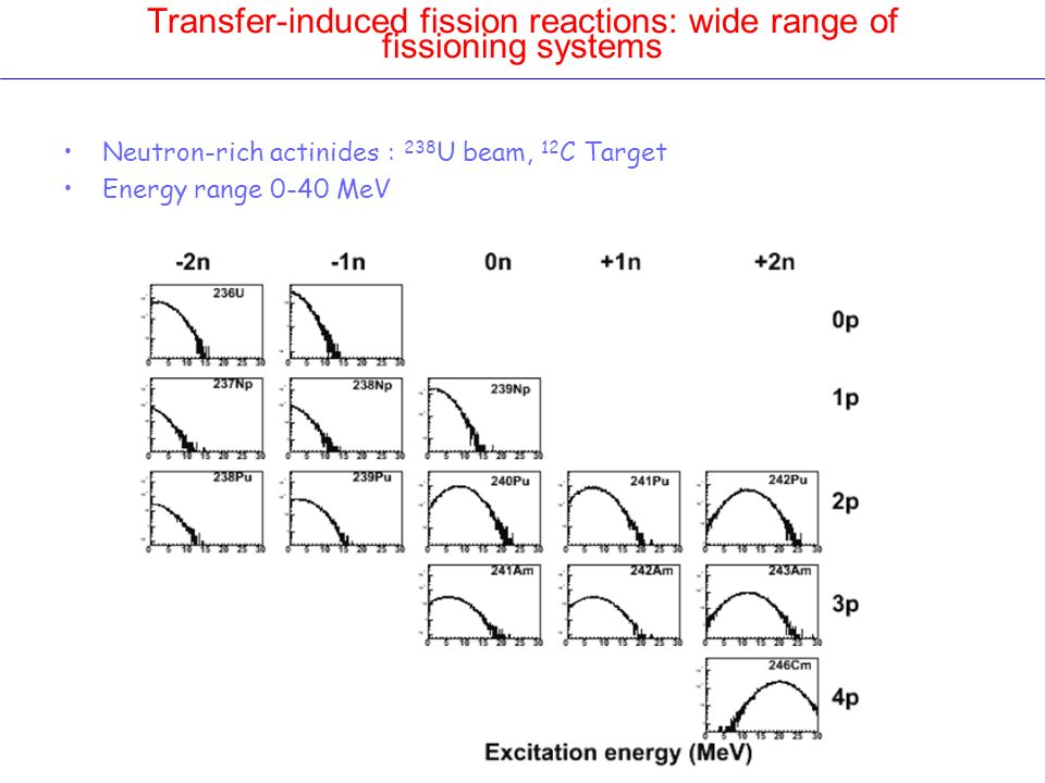 Transfer-induced fission reactions: wide range of fissioning systems Neutron-rich actinides : 238 U beam, 12 C Target Energy range 0-40 MeV