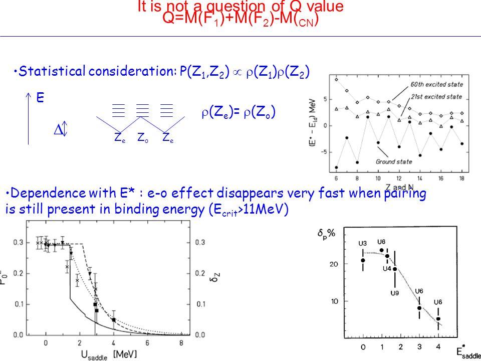 It is not a question of Q value Q=M(F 1 )+M(F 2 )-M( CN ) Statistical consideration: P(Z 1,Z 2 ) (Z 1 ) (Z 2 ) Dependence with E* : e-o effect disappe