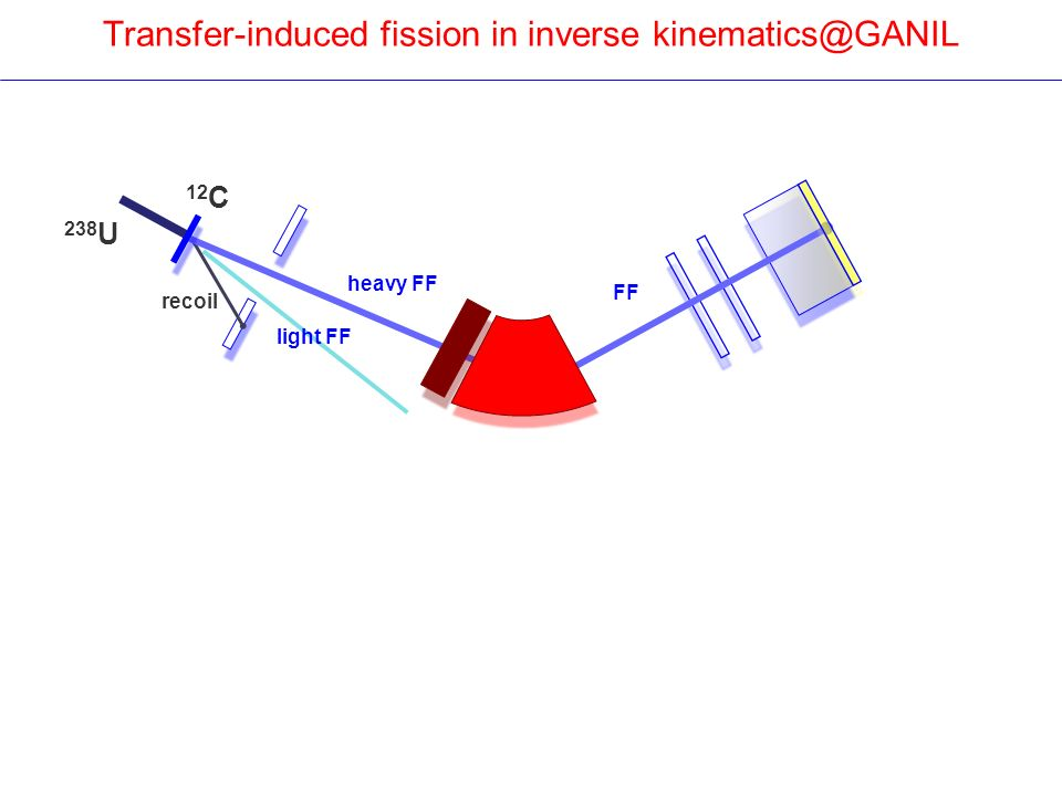 Transfer-induced fission in inverse kinematics@GANIL recoil 238 U 12 C heavy FF light FF FF