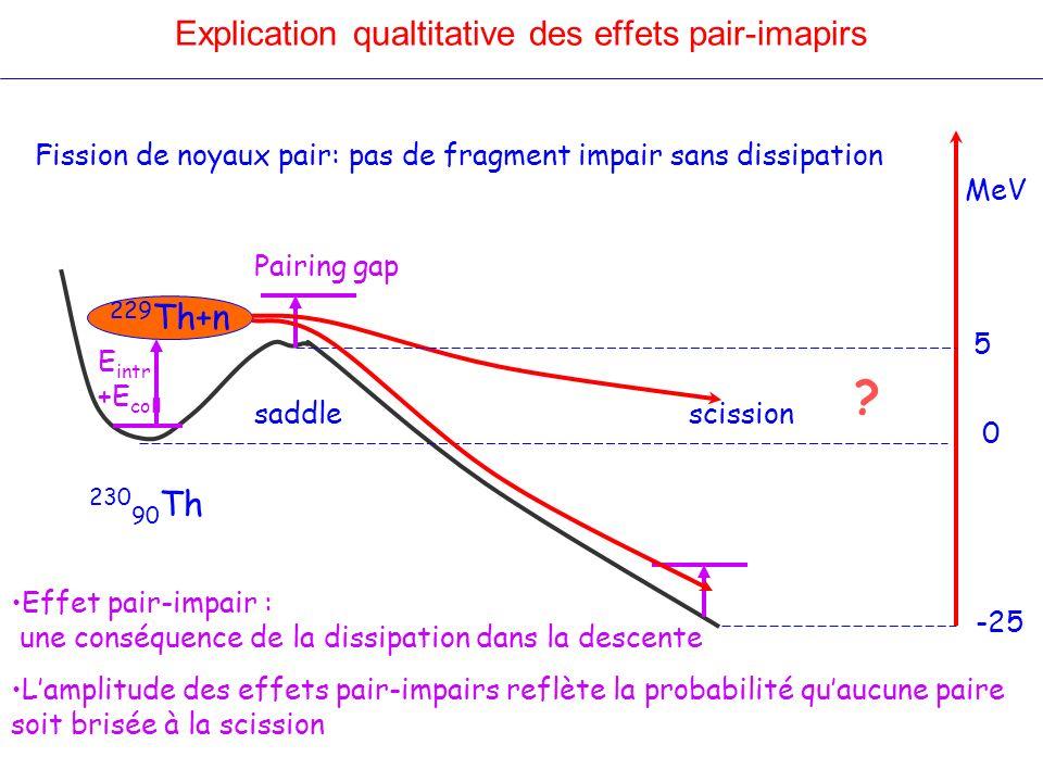 Explication qualtitative des effets pair-imapirs 229 Th+n Pairing gap saddlescission ? 230 90 Th 0 5 -25 MeV Lamplitude des effets pair-impairs reflèt